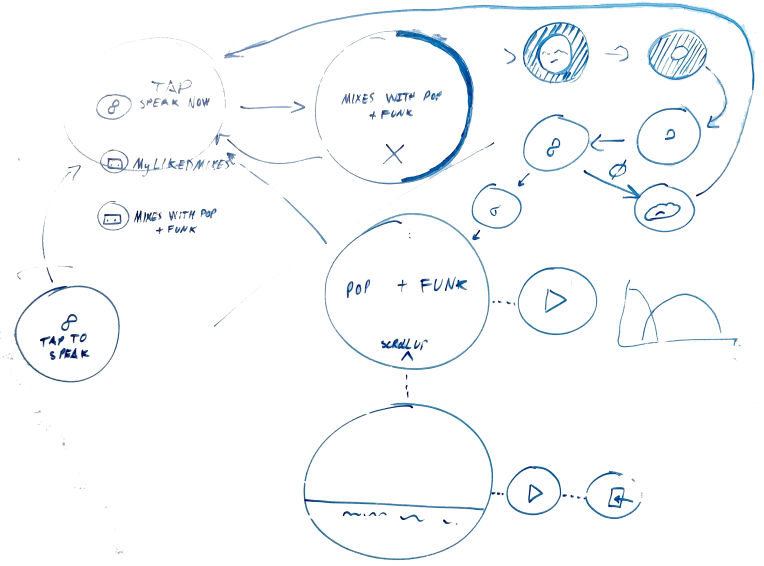 Some preliminary UX design sketches for the Android Wear app.