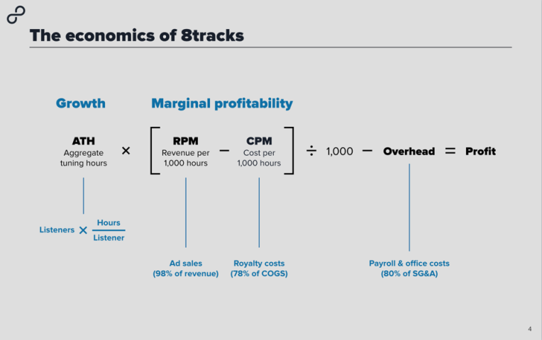 The economics of 8tracks